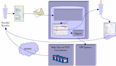 pdfFormProcessor