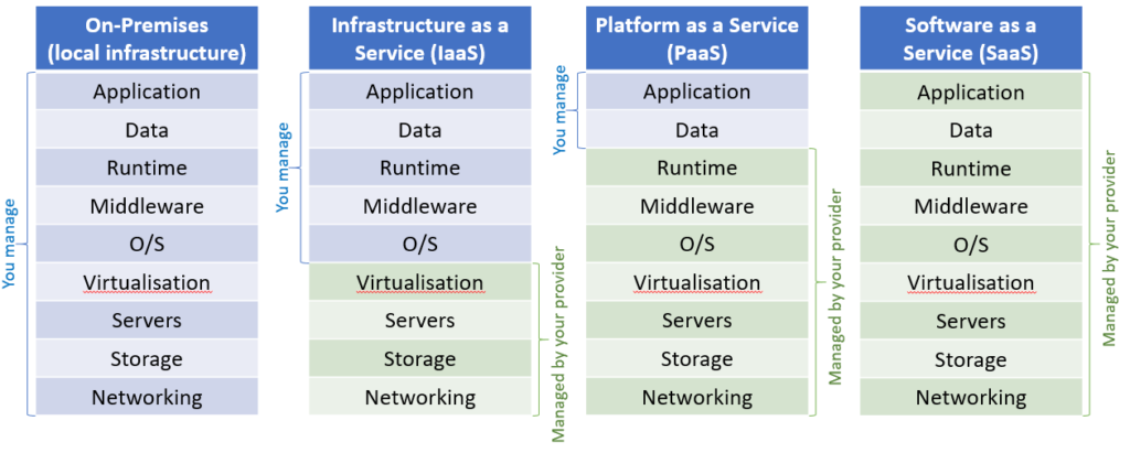 Applikationen - On-Premises vs Cloud